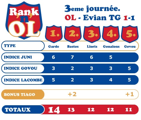 Rank'n'OL #3 Evian TG-OL