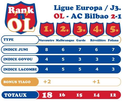 Rank'n'OL : le tableau OL-Bilbao
