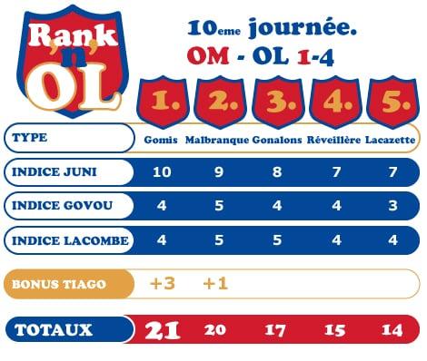 Classement des cinq meilleurs Lyonnais à l'issue de l'Olympico