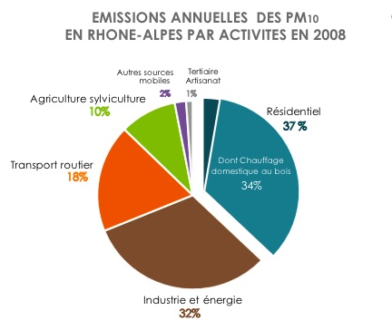 Emission-Particules-Fines-Rhone-Alpes