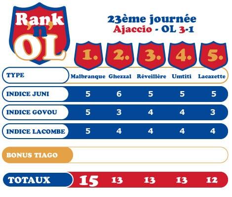 Ajaccio-OL : Malbranque, Ghezzal, Réveillère, Umtiti, Lacazette