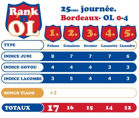 Bordeaux-OL