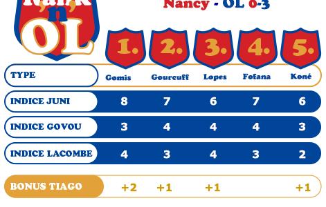 OL-Nancy : l'amour du travail Bafé