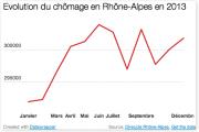 Chômage graphique Rhône Alpes 2013