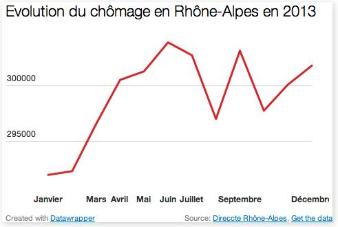 [Graphique] Une année d'augmentation du chômage en Rhône-Alpes et dans le Rhône