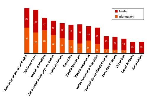 Histogramme-pollution-2013