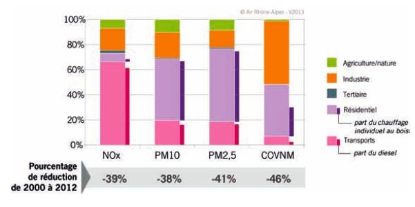 Pollution-Contribution-secteurs-activite-RhoneAlpes