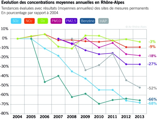 evolution_moyenne_annuelle_Pollution-RA.