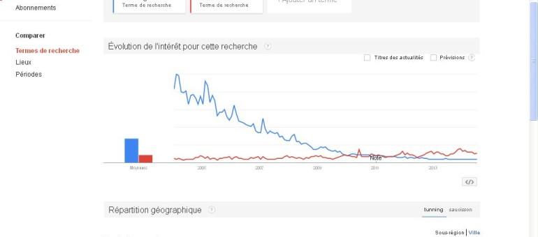 Rhône-Alpes/Auvergne sur Google : «Saucisson et sport en chambre» Versus «tunning et anorexie»