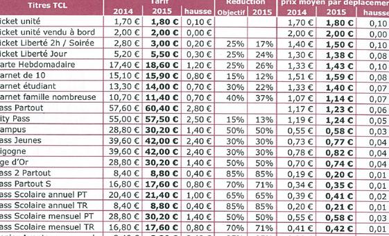 Hausse des tarifs TCL : l'UMP Havard s'indigne comme le Front de gauche