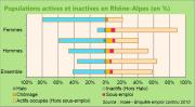 Population actives et inactive en Rhône-Alpes (en%)