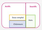 Représentation du halo du chômage et du sous-emploi, suivant les définition du CNIS