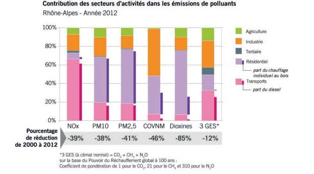 Contribution des secteurs d'activités dans les émissions de polluants en 2012