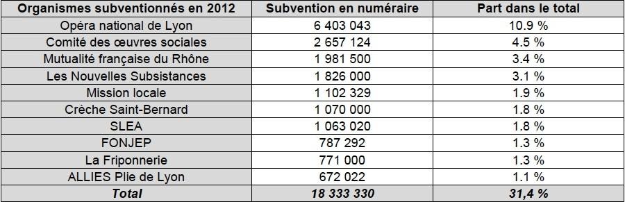 Principales subventions aux associations lyonnaises. Capture d'écran rapport de la CRC sur la ville de Lyon