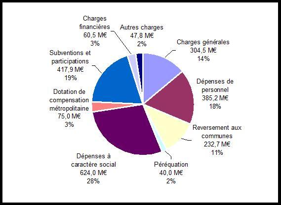 Répartition des dépenses de fonctionnement (budget principal de 2187,5 millions d'euros). Crédit : Métropole de Lyon.