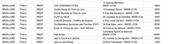 Tableau de répartition de la réserve parlementaire des députés du Rhône / © Rue89Lyon