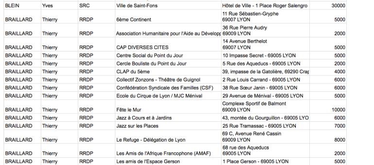 Réserve parlementaire : ce qu'ont financé les députés du Rhône en 2014