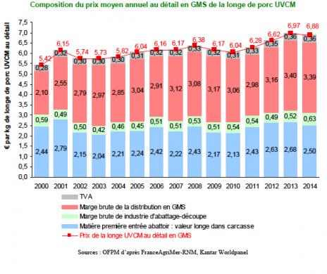 Composition du prix moyen annuel au détail en grandes et moyennes surfaces de la longe de porc (Observatoire de la formation des prix et des marges)
