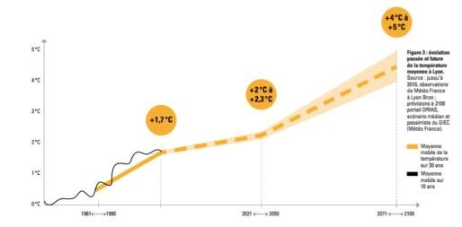 évolution température Lyon