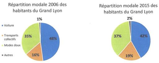 La part de la voiture est passée 51,9% en 1995 à 42% aujourd'hui sur le territoire du Grand Lyon.