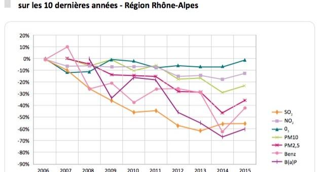 Capture d'écran Air Rhône-Alpes - bilan de la qualité de l'air 2015