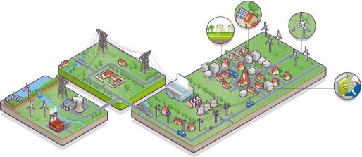 Schéma représentation l'organisation du réseau électrique en France du producteur au client final. © DR
