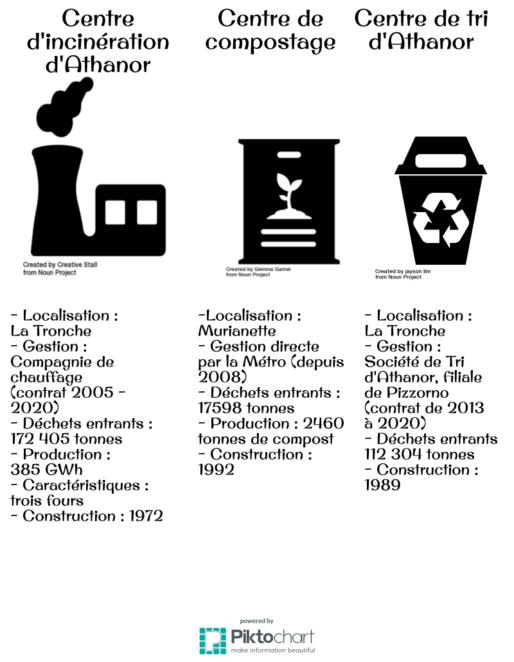 A Grenoble, la Métro possède la compétence du recyclage. Elle est propriétaire des terrains et des usines (centre de tri, centre de compostage, incinérateur). La collectivité peut choisir de gérer directement les usines, ou de recourir à une délégation de service public (DSP), c'est-à-dire que l'usine va être gérée par un entrepreneur privé, qui doit respecter le contrat passé avec la collectivité.