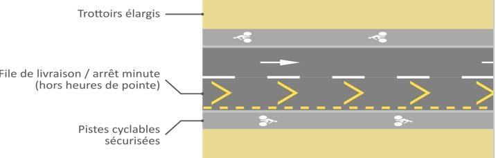 Schéma d'aménagement du cours Vitton proposé par la Ville à Vélo