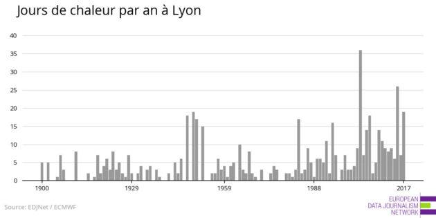 La canicule à Lyon depuis 1920