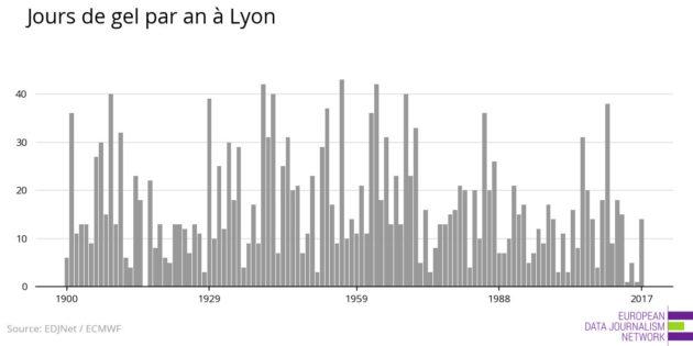 Nombre de jours de gel à Lyon
