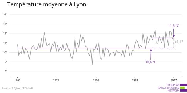 évolution de la température à Lyon