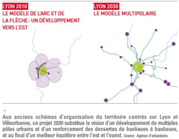 Objectif territorial Lyon 2010-2030 : le modèle étalé et monopolaire doit laisser place à un modèle multipolaire