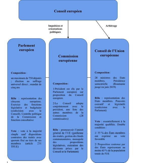 Les institutions décisionnelles de l'Union européenne