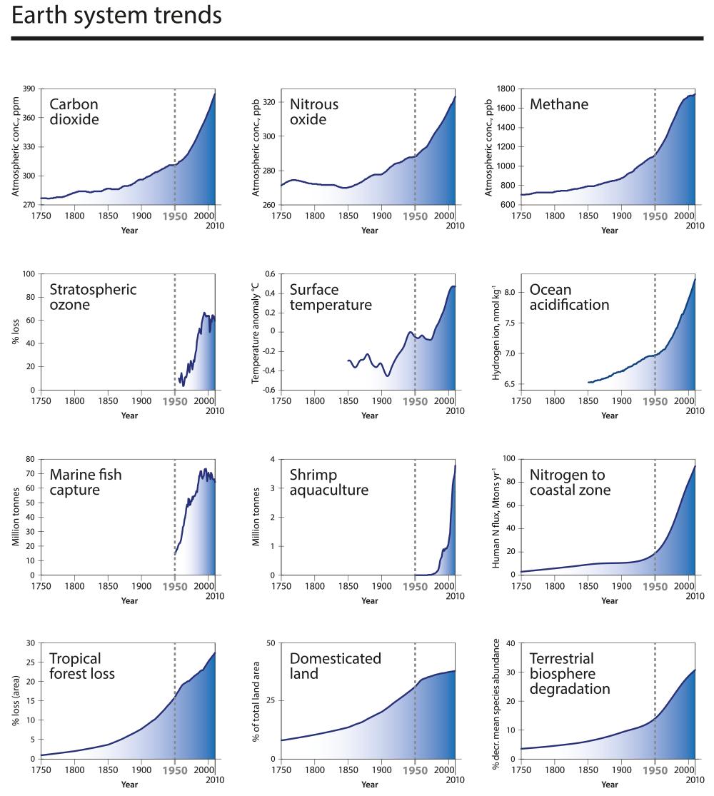 igure 2: tendance du système terrestre (Source: International Geosphere-Biosphere Programme)