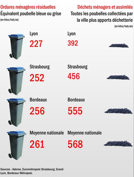 En volume de déchets ménagers par habitant, Lyon s'en sort mieux que Bordeaux et Strasbourg. Infographie : Pierre Pauma