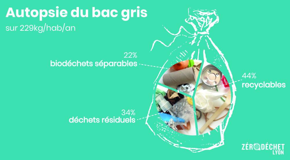 Que contient le bac gris des déchets des habitants de la Métropole de Lyon en 2019 ? Infographie Zéro Déchet Lyon
