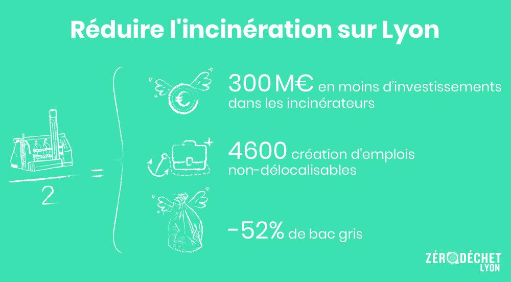 Réduire l'incinération des déchets à Lyon de 50% : scénario et infographie Zéro Déchet Lyon