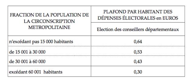 Plafonds par habitant des frais de campagne pour les élections à la Métropole de Lyon