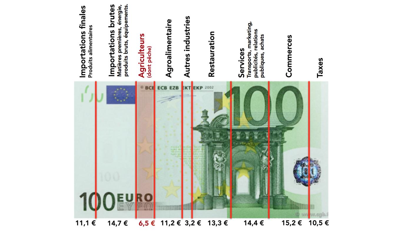 Figure 2 : Répartition de la valeur ajoutée entre acteurs de la filière, sur cent euros d'achat alimentaire, en France. Source : Les Greniers d'Abondance, d'après FranceAgriMer (2020) Observatoire de la formation des prix et des marges des produits alimentaires.