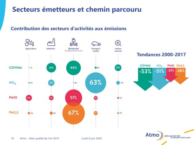 Carte des principaux émetteurs de pollutions atmosphériques