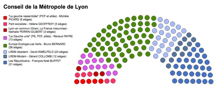 Qui sont les 150 élu•es du conseil de la Métropole de Lyon?