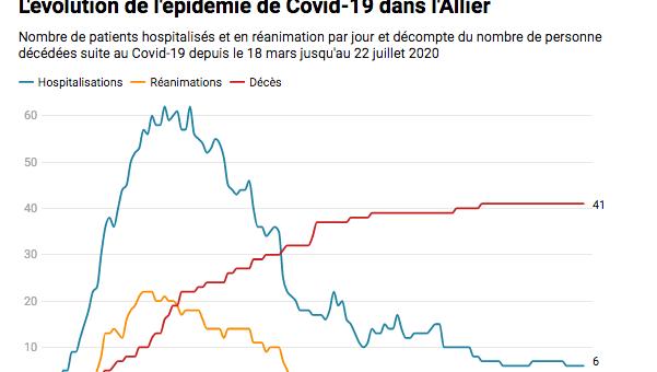 Quelle évolution de l'épidémie de Covid-19 dans l'Allier ?