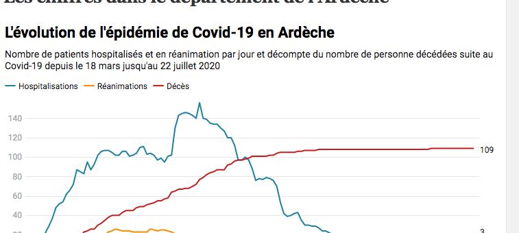 Quelle évolution de l'épidémie de Covid-19 en Ardèche ?