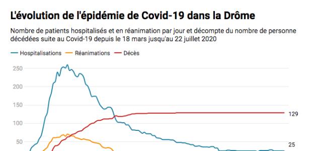 Quelle évolution de l'épidémie de Covid-19 dans la Drôme ?