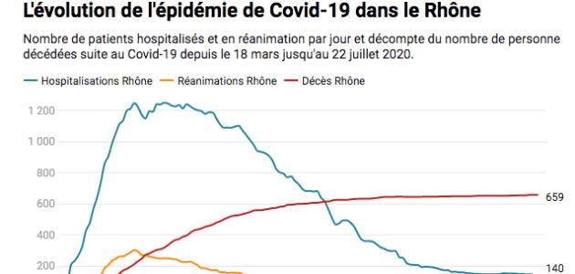 Quelle évolution de l'épidémie de Covid-19 dans le Rhône ?