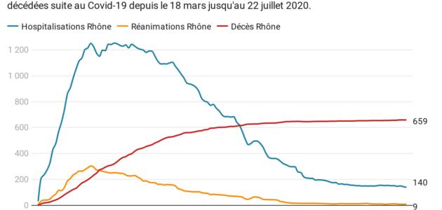 Covid-19: à quoi ressemble l'épidémie en Auvergne-Rhône-Alpes?