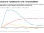 Graphique de l'évolution de l'épidémie de Covid-19 dans le Rhône