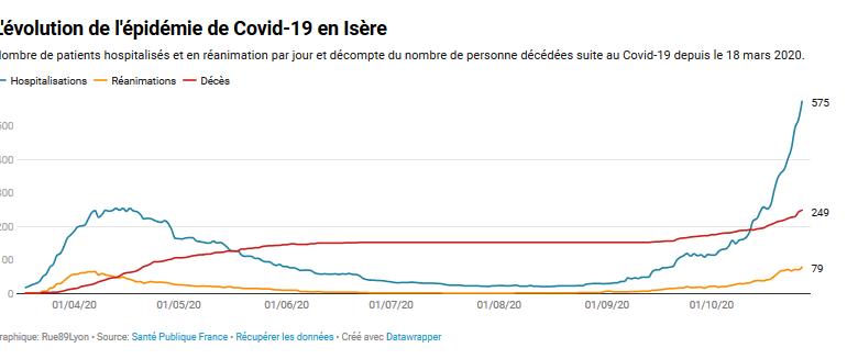 Covid-19 : en Isère, deux fois plus d'hospitalisations qu'au printemps