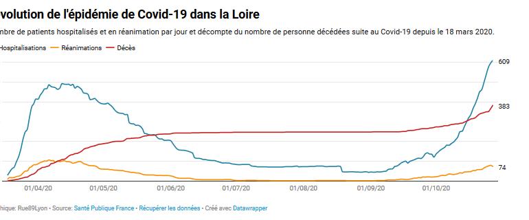 Covid-19 : dans la Loire, les chiffres de l'épidémie atteignent des taux record