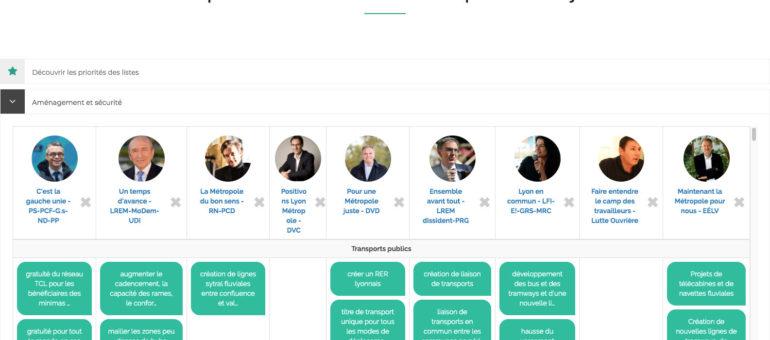 Élections à la Métropole de Lyon: comparez les programmes des candidat.e.s